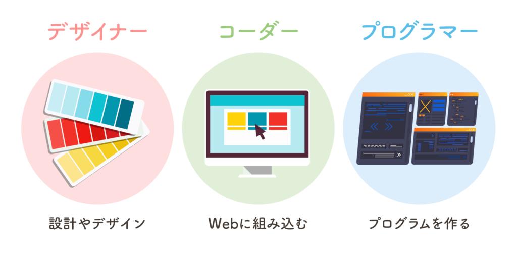 ホームページを作る人は3つに分けられる